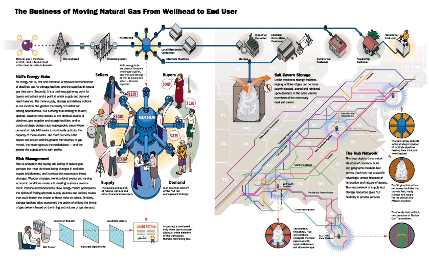 The Business of Moving Natural Gas From Wellhead to End User - Process Illustration